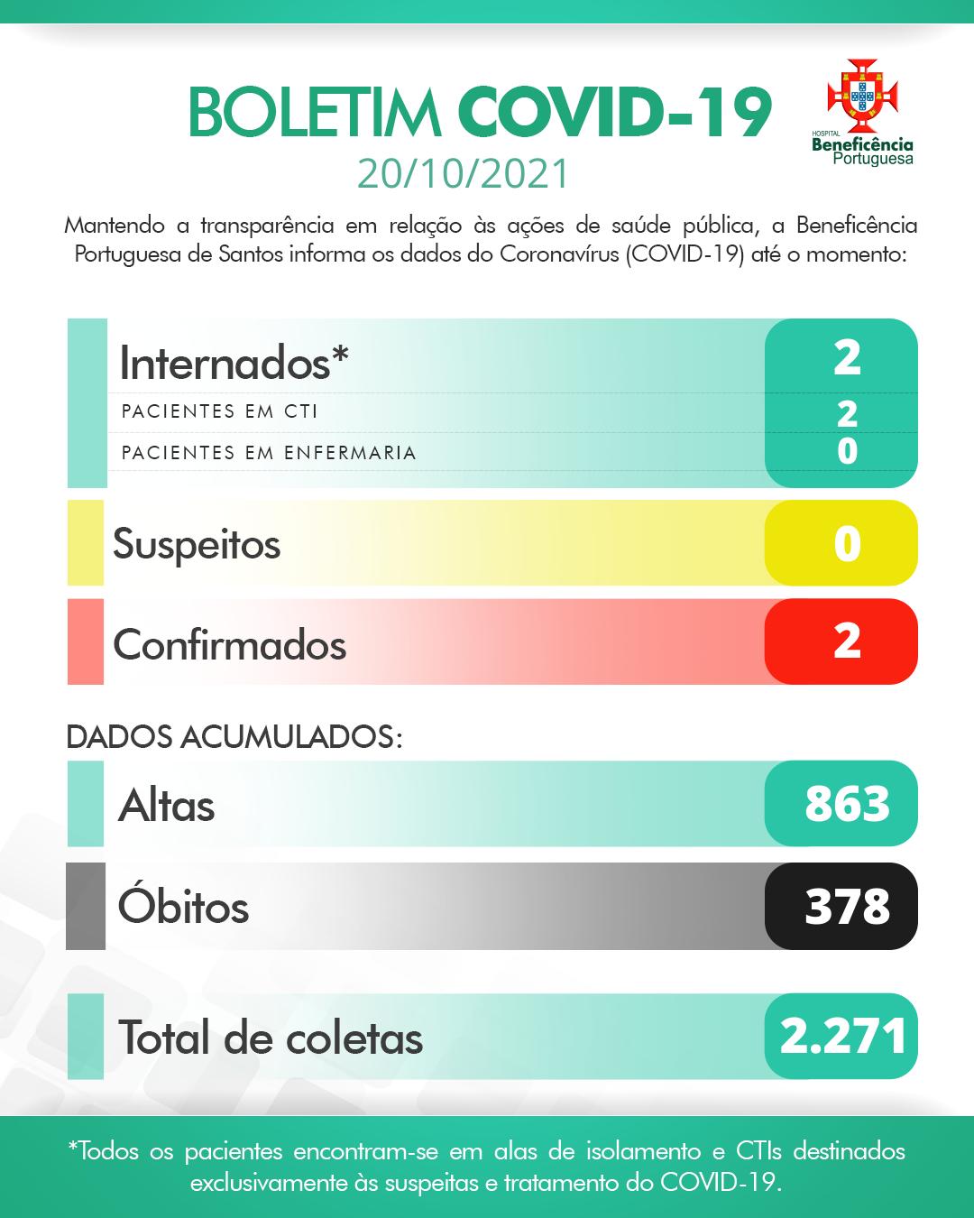 Boletim Covid-19: 20/10/2021